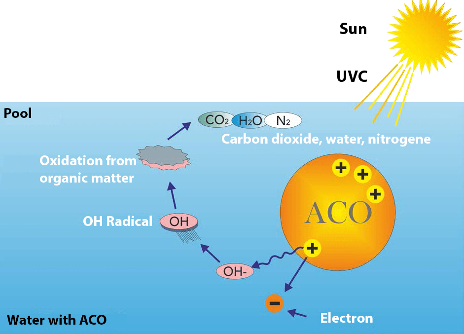 Aco use the power of the sun for Swimming pool energy consumption