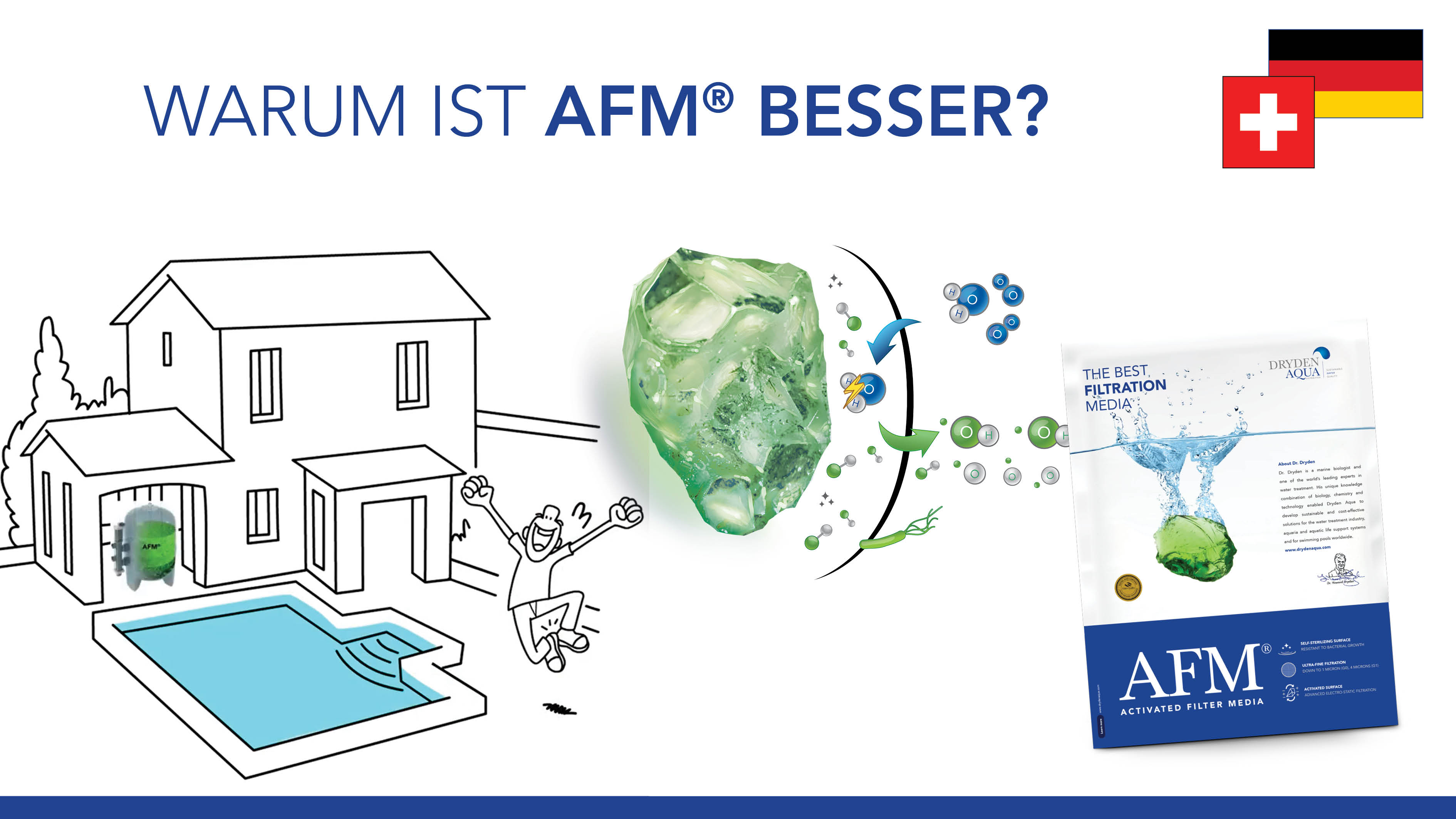 AFM® E-learning Video German