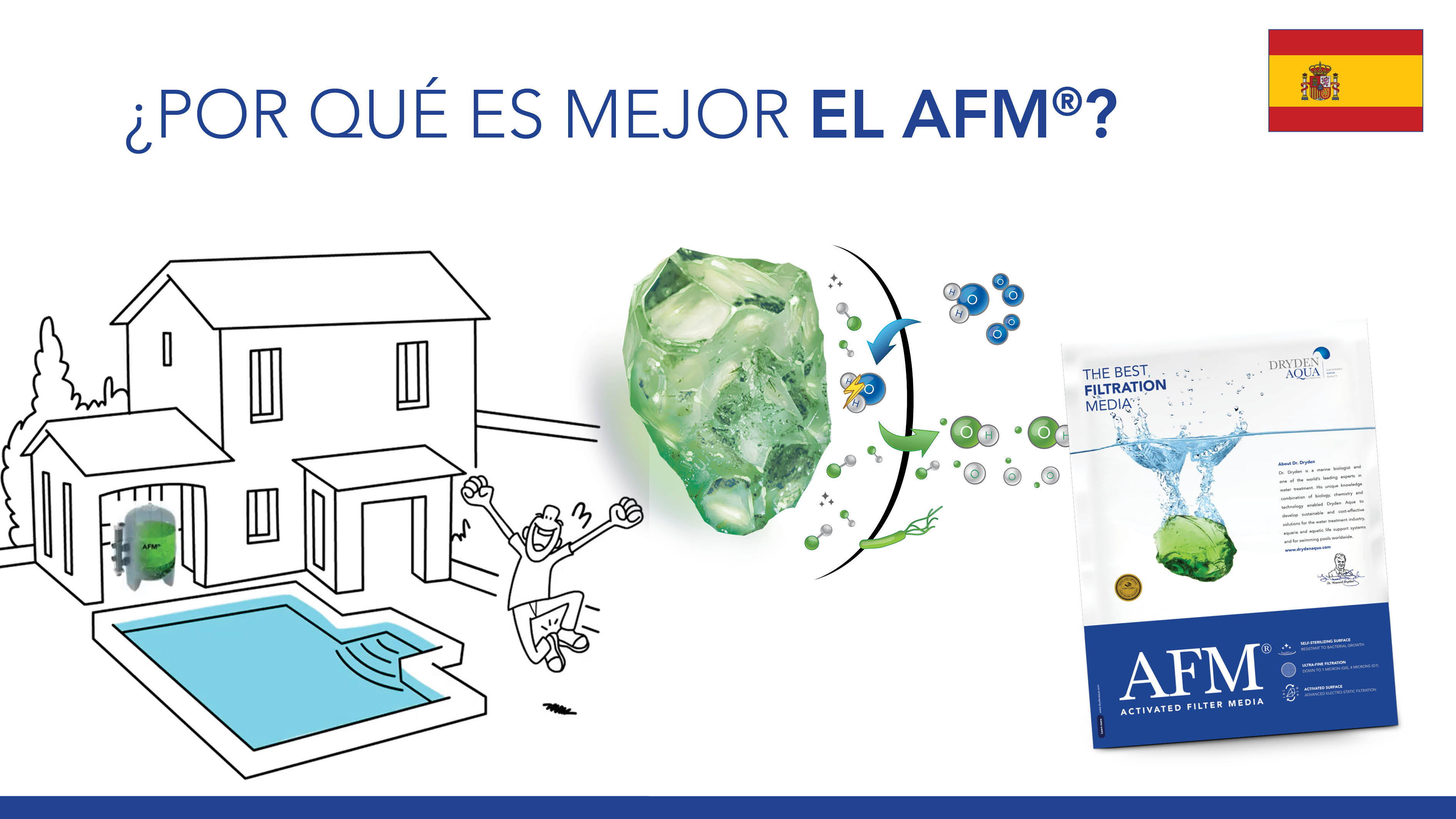 AFM® E-learning Video Spanish
