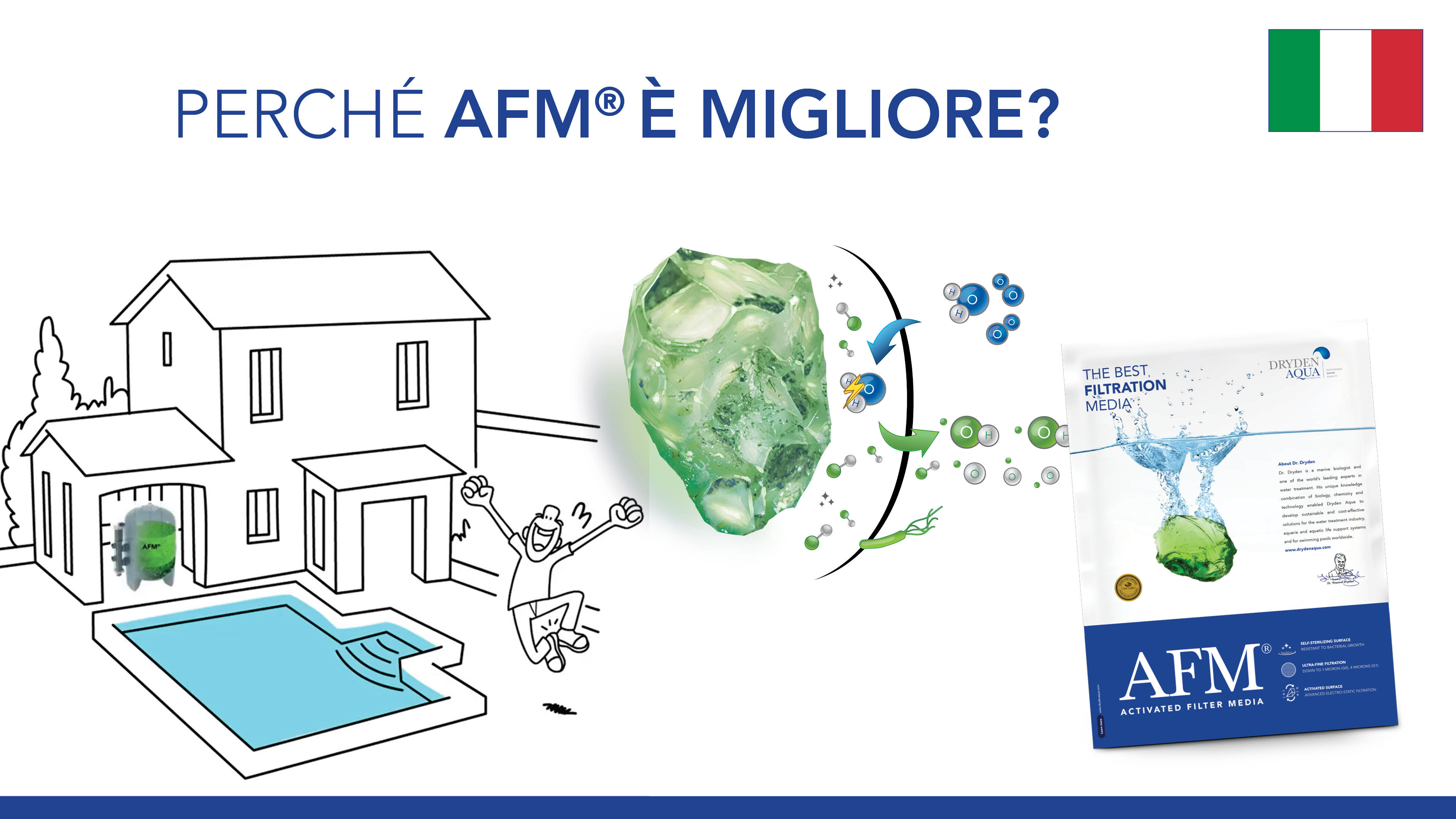 AFM® E-learning Video Italian
