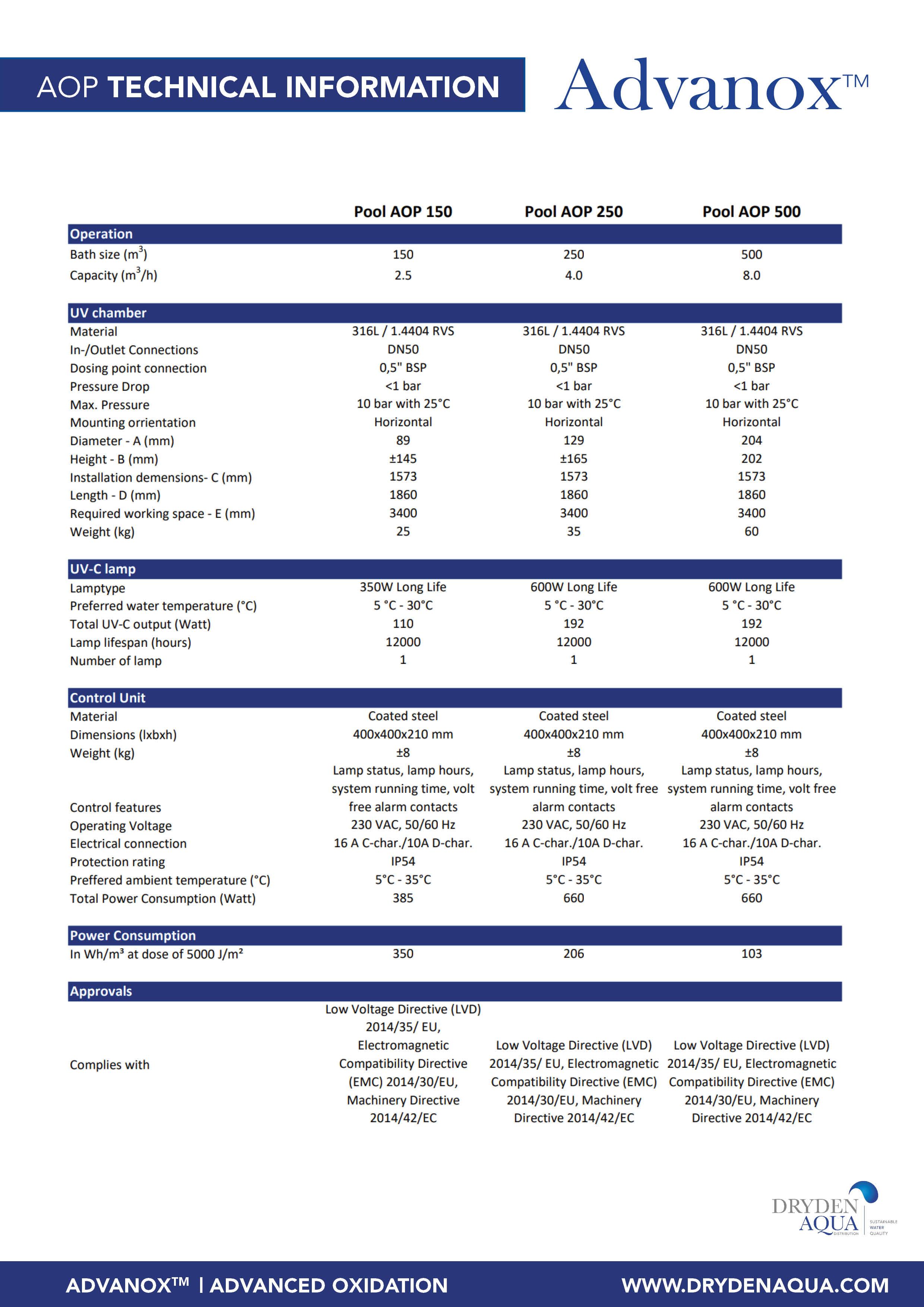 Advanox - technical datas