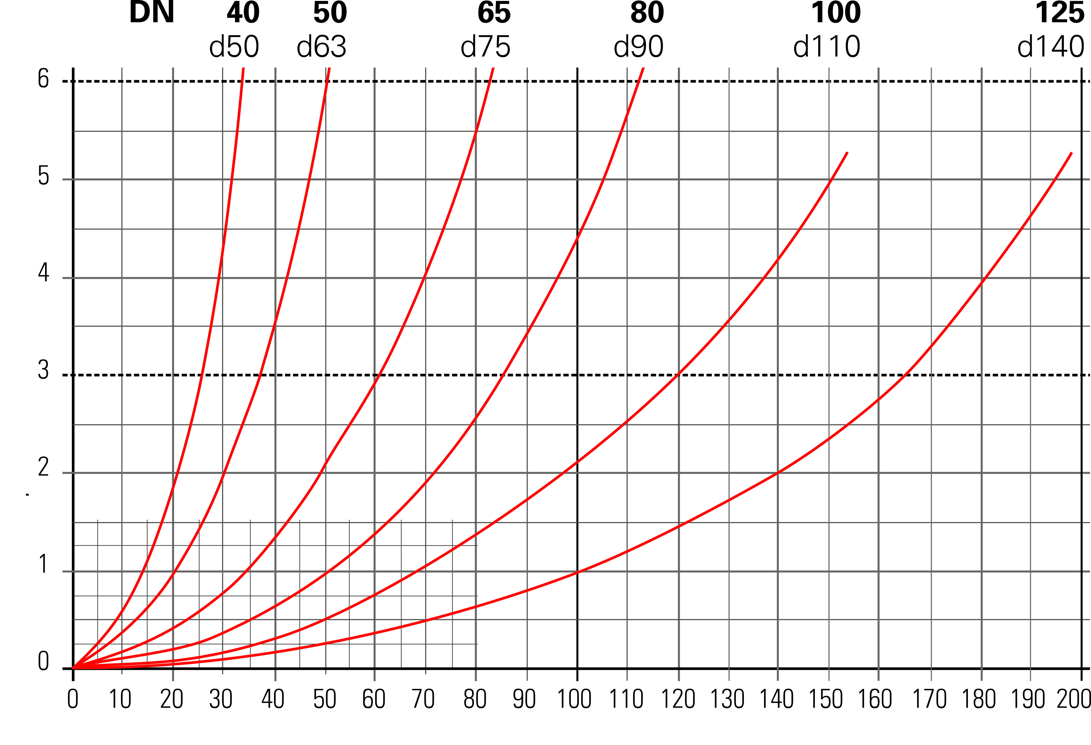 Besgo 3-way valves - Pressure loss data