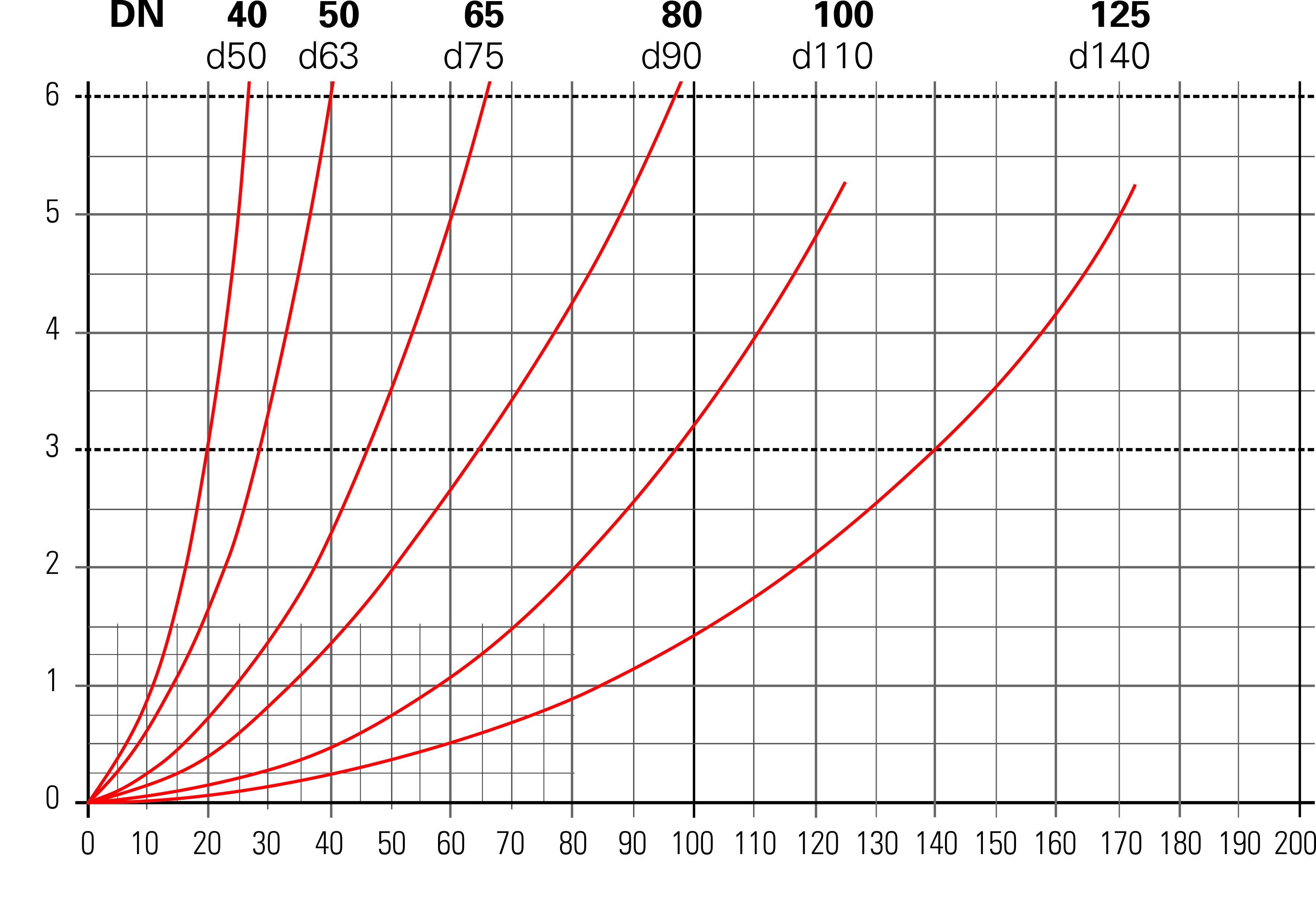 Besgo 5-way valves - Pressure loss data