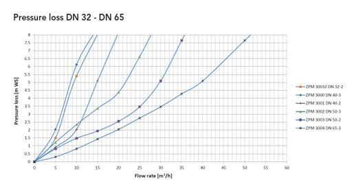 ZPM curves pressure loss DN 32-65