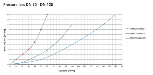 ZPM curves pressure loss DN 80-125