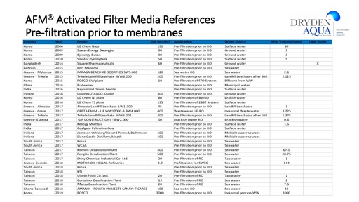 Selected AFM water treatment references May 2019