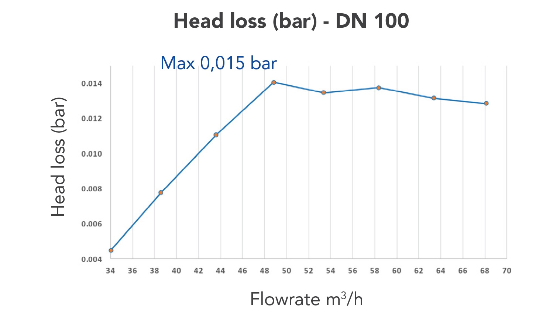 FlowVis DN100 - Head loss data